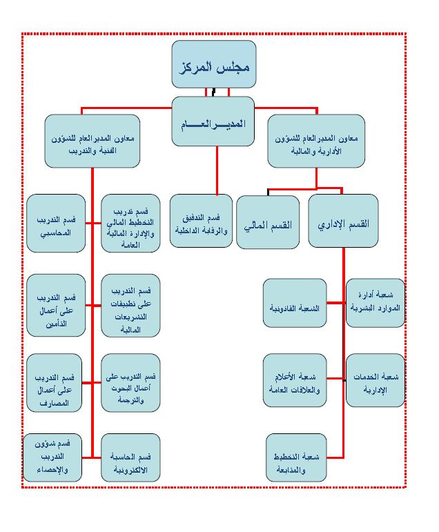 محاسبة مالية متقدمة pdf